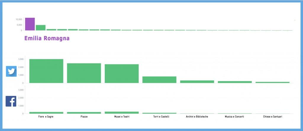 Grafico emilia romagna