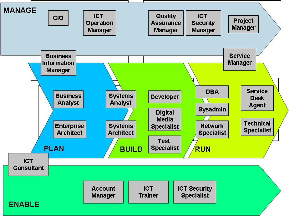 ICT-Destri2