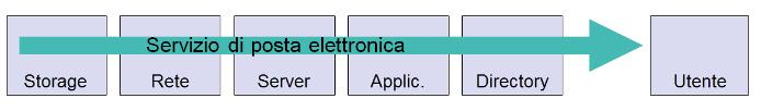 grafico ITC