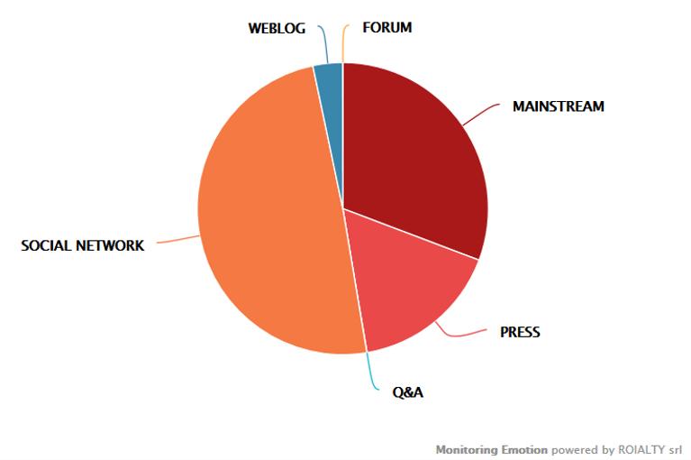 Distribuzione delle fonti sull'intero periodo del monitoraggio.