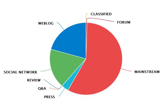 Distribuzione delle fonti del monitoraggio effettuato.