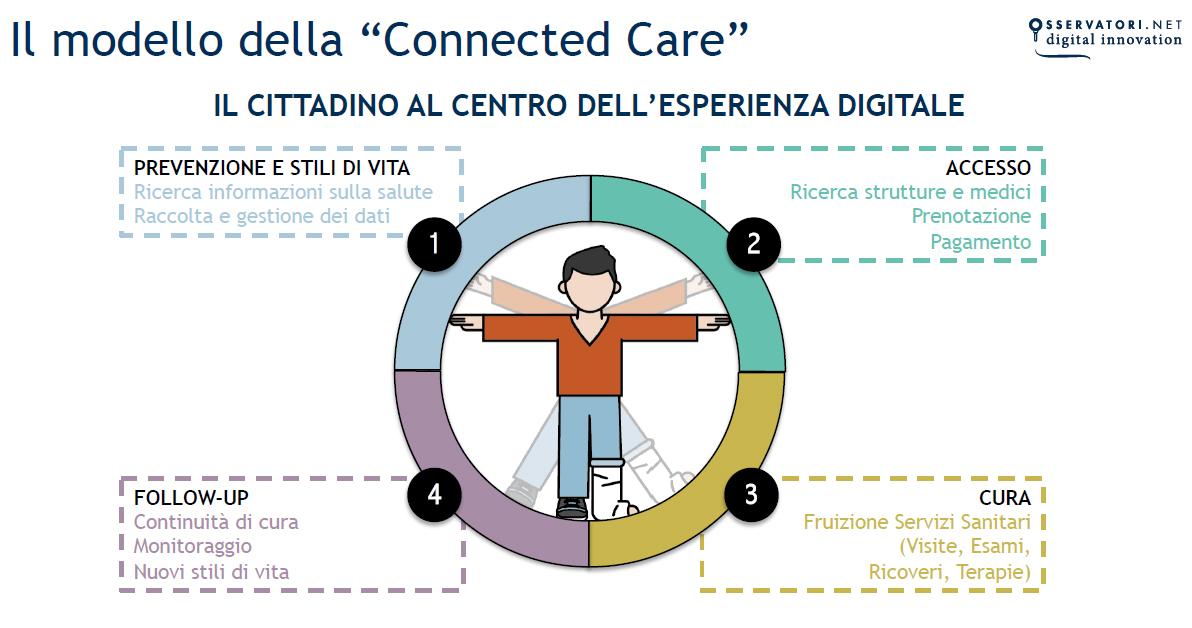 Salute E Innovazione Digitale Il Cittadino Al Centro Di Mauro Di Maulo