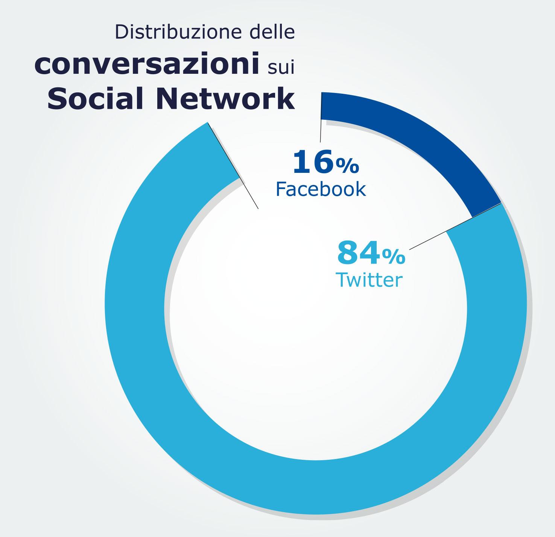 distribuzione conversazioni social
