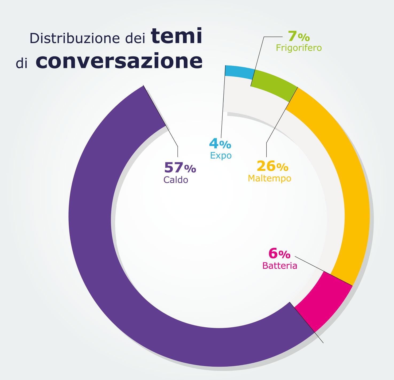 distribuzione tematiche twitter corrente