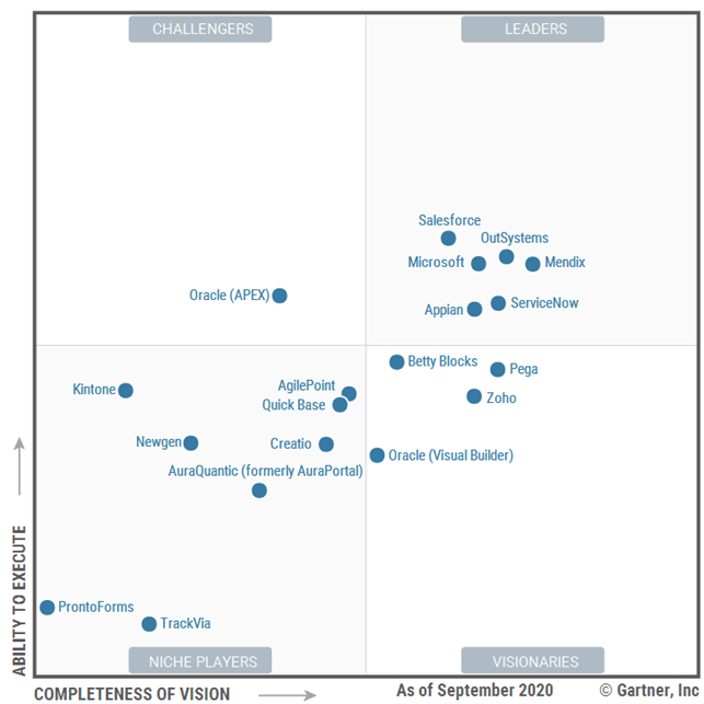 Magic Quadrant for Enterprise Low-Code Application Platforms